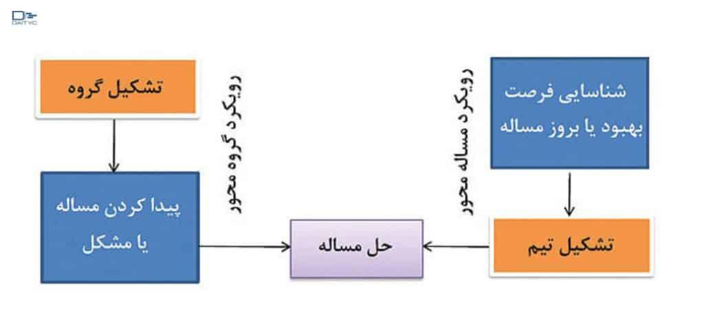 یک نمودار ساده درمورد تکنیک درخت حل مسئله