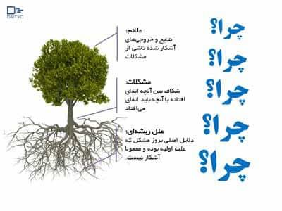 تکنیک پنج چرا در تکنیک درخت حل مسئله