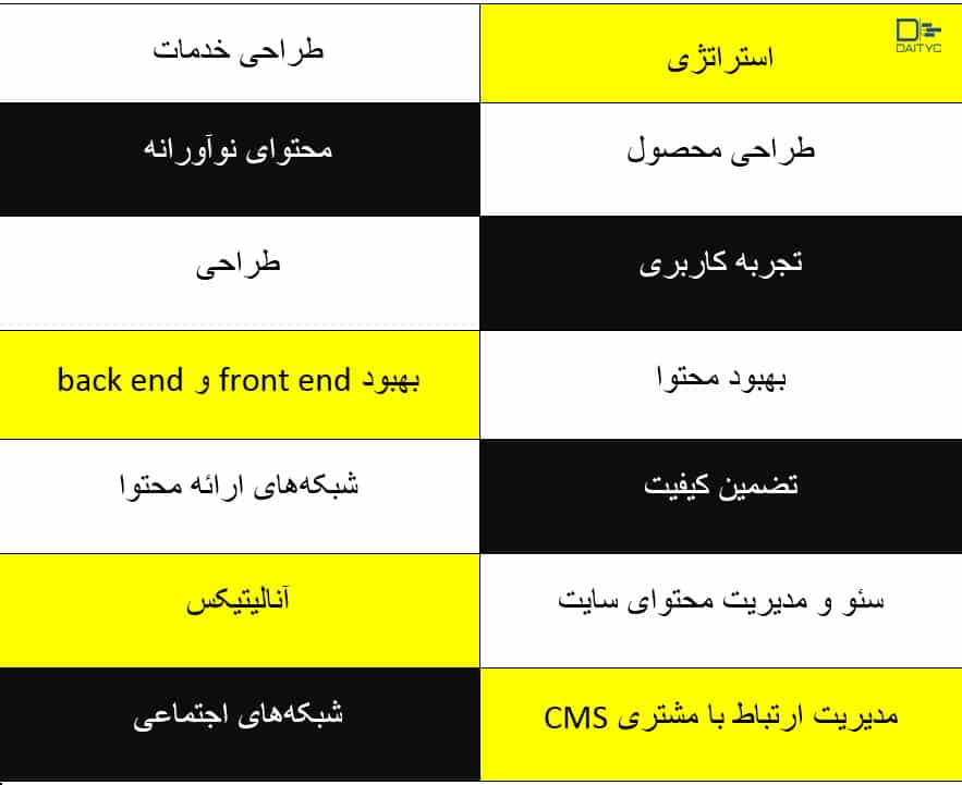 جدول مهارت های نرم برای مدیریت پروژه